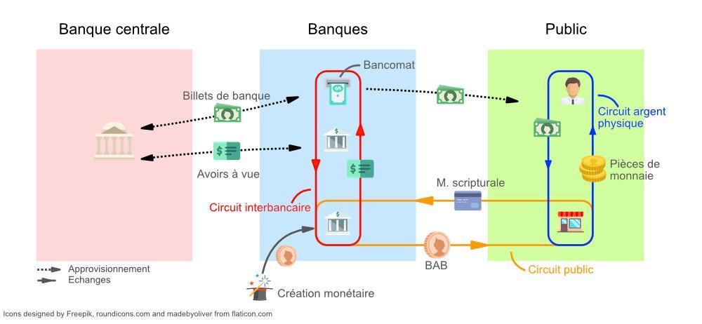 Les 3 circuits de la monnaie