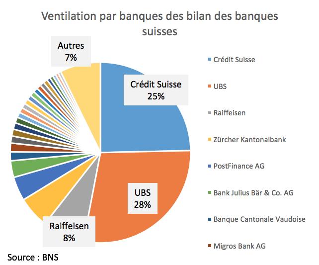 UBS et Crédit Suisse détiennent 53% de la part du marché bancaire suisse